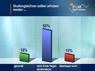 Politbarometer vom 28. Januar 2005 - Deutsche lehnen allgemeine Studiengebühren mehrheitlich ab