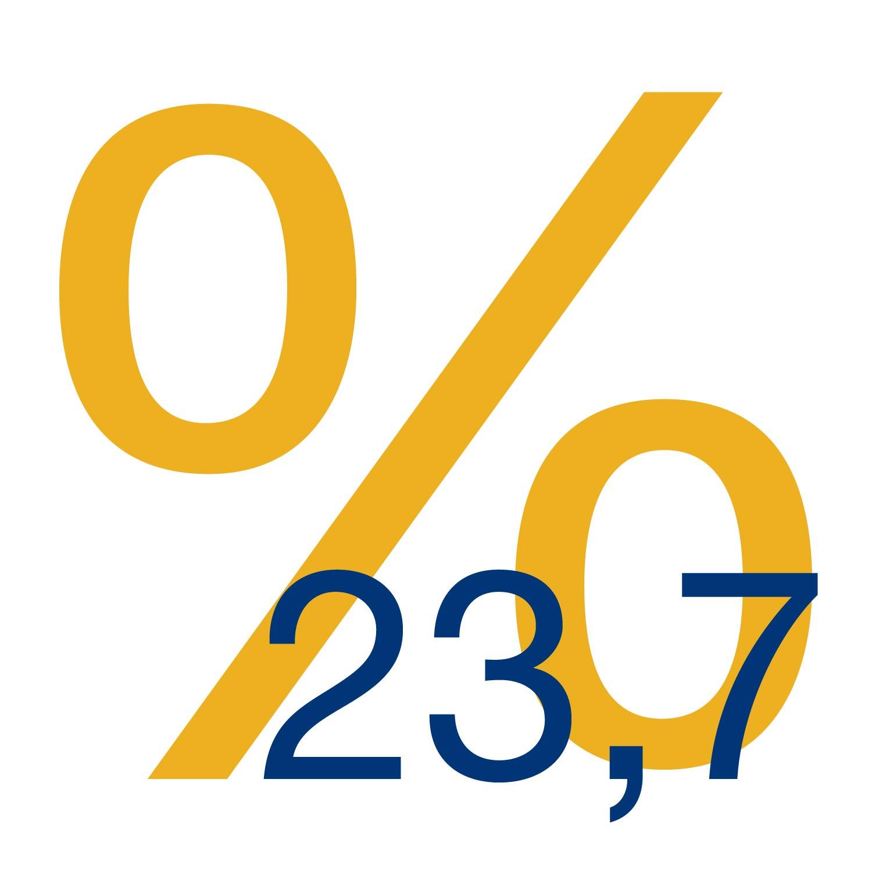 23,70%