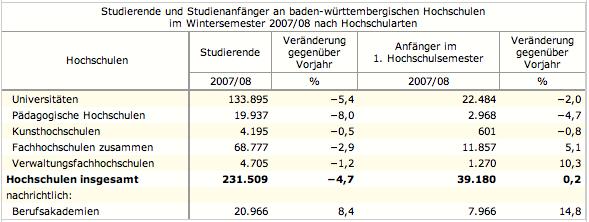 Studentenzahlen