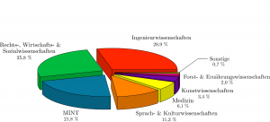 Diagramm_DS